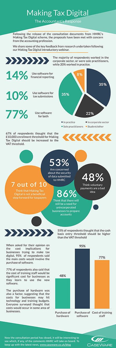 Making Tax Digital Infographic
